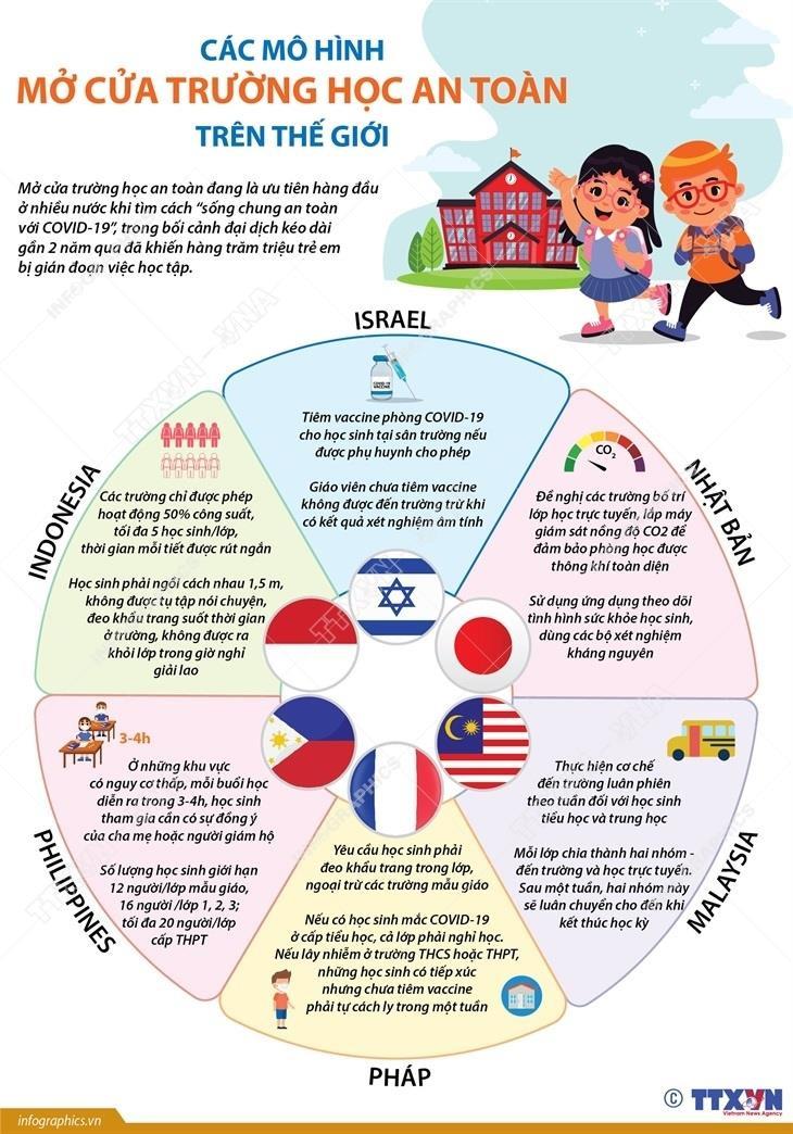 Infographic: Các mô hình mở cửa trường học an toàn trên thế giới - 1